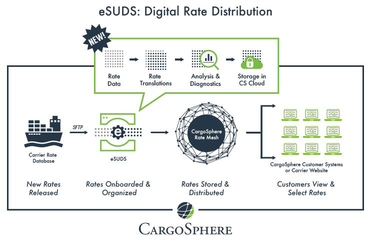CS-eSuds-Workflow