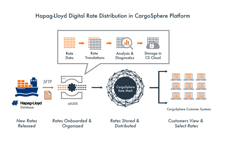 Hapag-Lloyd---Digital-Rate-Distribution---SUDS+eSUDS