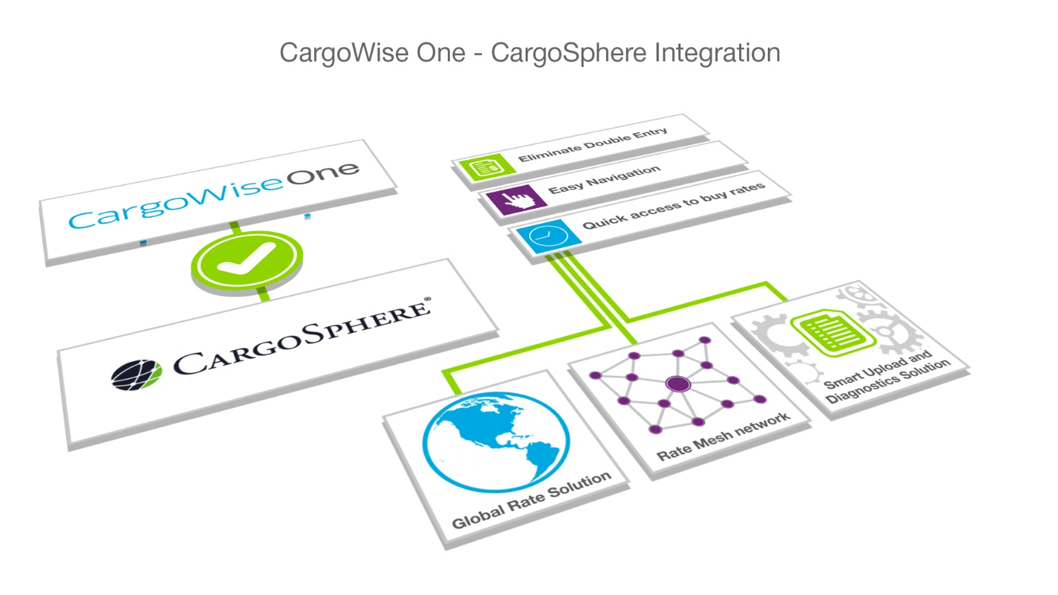 CargoSphere Rate Integration and Single Sign On with CargoWise One